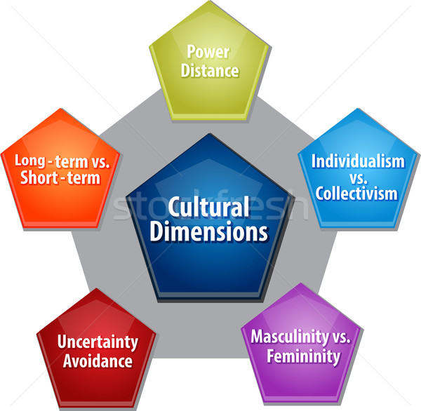 Cultural dimensions business diagram illustration Stock photo © kgtoh