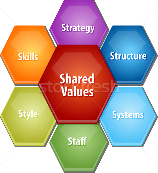 Shared values business diagram illustration Stock photo © kgtoh