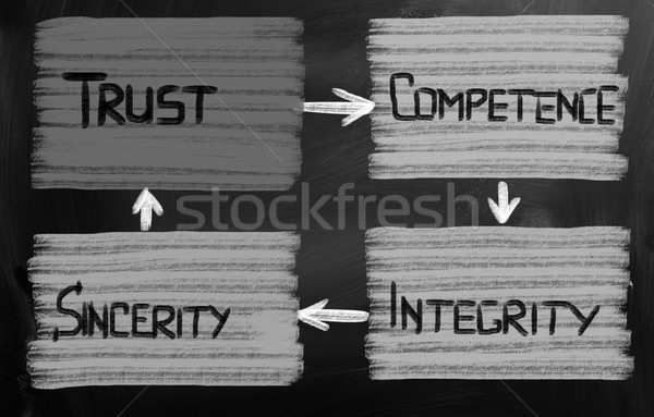 Trust Concept Stock photo © KrasimiraNevenova