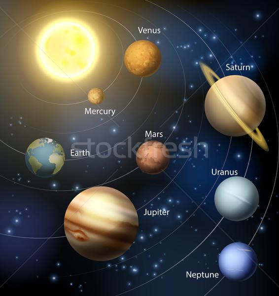 Planeten zonnestelsel zon tekst hemel kaart Stockfoto © Krisdog