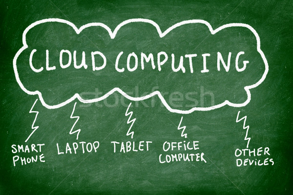 Stock foto: Cloud · Computing · Tafel · Verbindungen · Wolke · Laptop