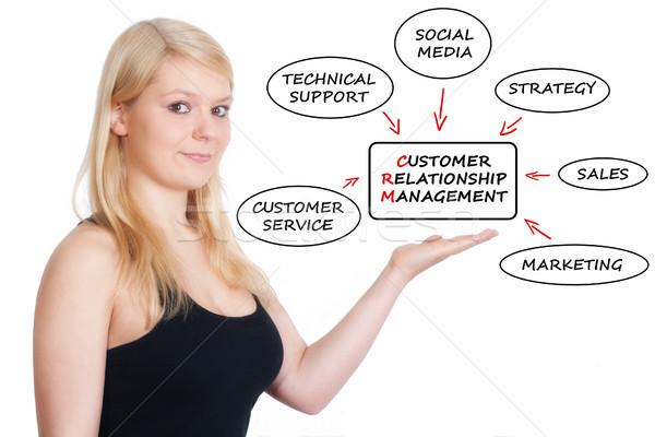 Crm 小さな 女性実業家 顧客 関係 ストックフォト © Mazirama