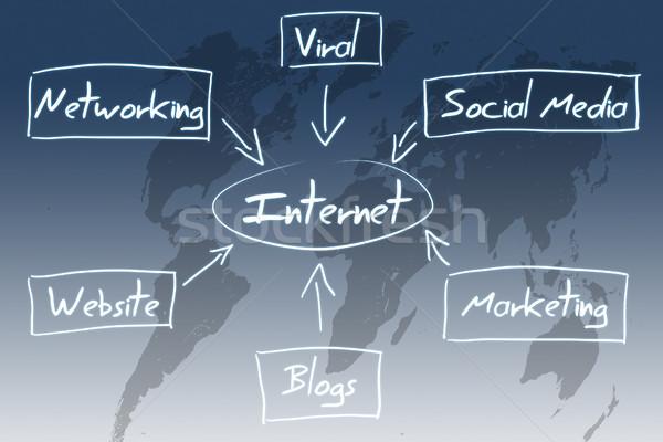 インターネット 図 世界地図 ビジネス 地図 世界 ストックフォト © Mazirama