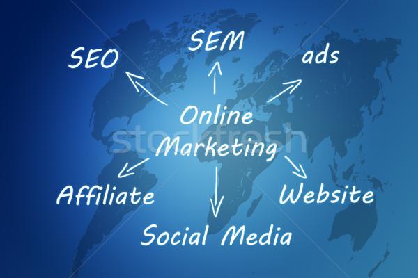 Online pazarlama pazarlama şema yazılı mavi dünya haritası Stok fotoğraf © Mazirama