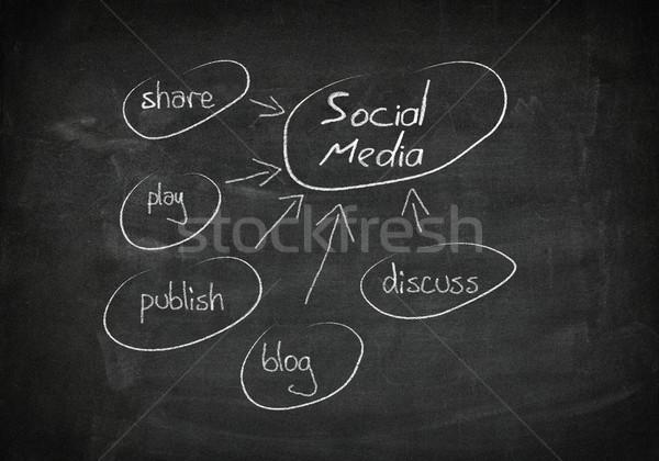 Iskolatábla közösségi média kézzel rajzolt folyamatábra fekete tábla Stock fotó © Mazirama