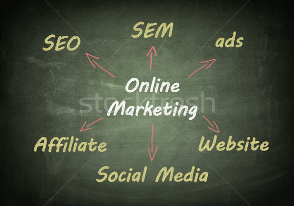 Blackboard online marketing Stock photo © Mazirama