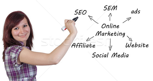 Online Marketing Concept  Stock photo © Mazirama