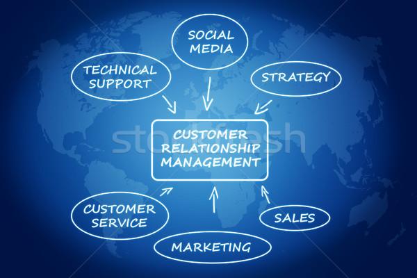 Сток-фото: Crm · клиентов · отношения · управления · синий · Мир · карта