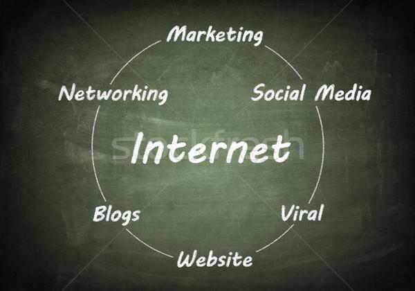 Iskolatábla internet kézzel rajzolt folyamatábra tábla hálózatok Stock fotó © Mazirama