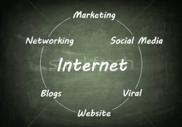 Blackboard internet concept Stock photo © Mazirama