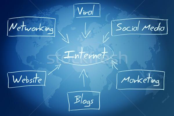 internet diagram concept Stock photo © Mazirama