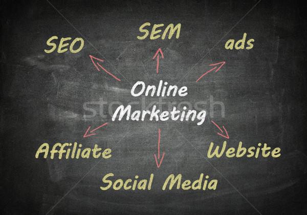 доске Интернет маркетинг маркетинга схема написанный бизнеса Сток-фото © Mazirama