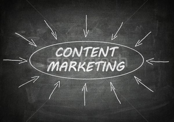 Contenu marketing processus informations tableau noir affaires Photo stock © Mazirama
