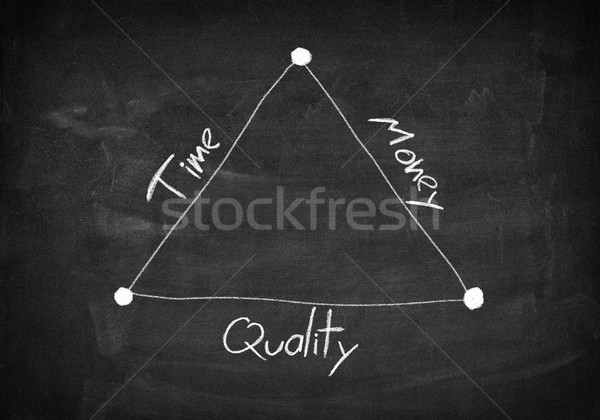 Blackboard time quality money Stock photo © Mazirama