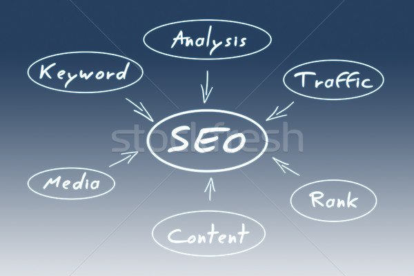 SEO concept Stock photo © Mazirama