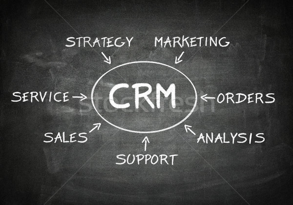 Blackboard CRM  Stock photo © Mazirama