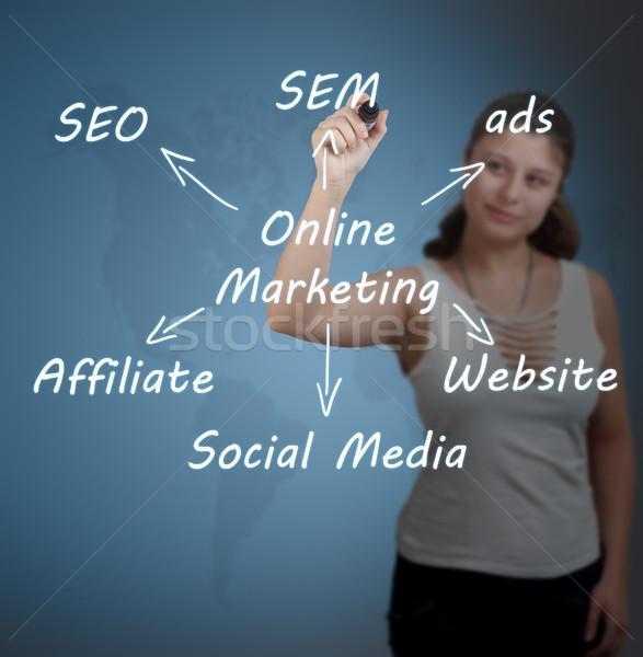 Online Marketing Concept  Stock photo © Mazirama