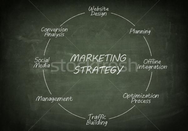 Blackboard marketing strategy Stock photo © Mazirama