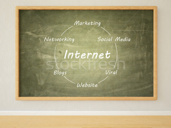 Internet marketing 3d render illusztráció szöveg zöld iskolatábla Stock fotó © Mazirama