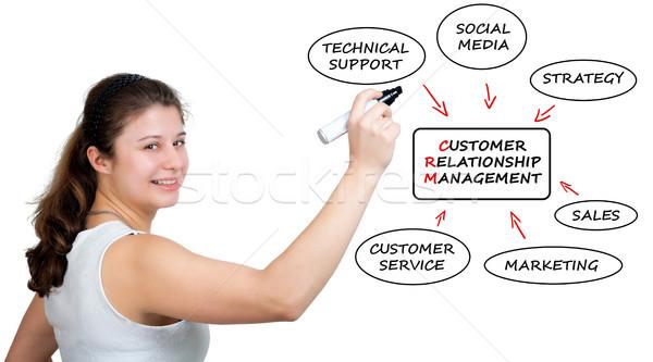 Crm jeunes femme d'affaires dessin client relation Photo stock © Mazirama
