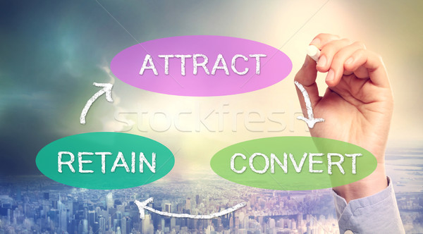 Attract, Convert, Retain Business Concept Stock photo © Melpomene