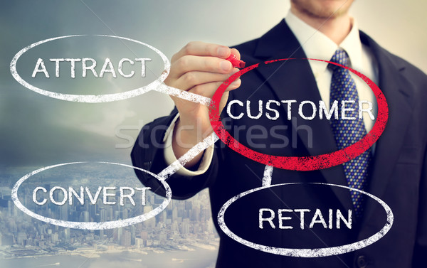 Business concept of Attract, Convert, Retain Stock photo © Melpomene