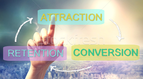 Attraction, Conversion, Retention Business Concept Stock photo © Melpomene