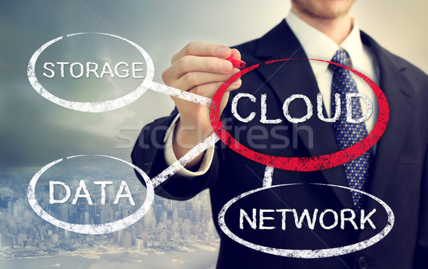 Cloud computing flowchart  Stock photo © Melpomene