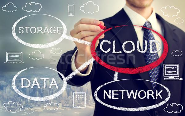 Cloud computing flowchart with businessman Stock photo © Melpomene