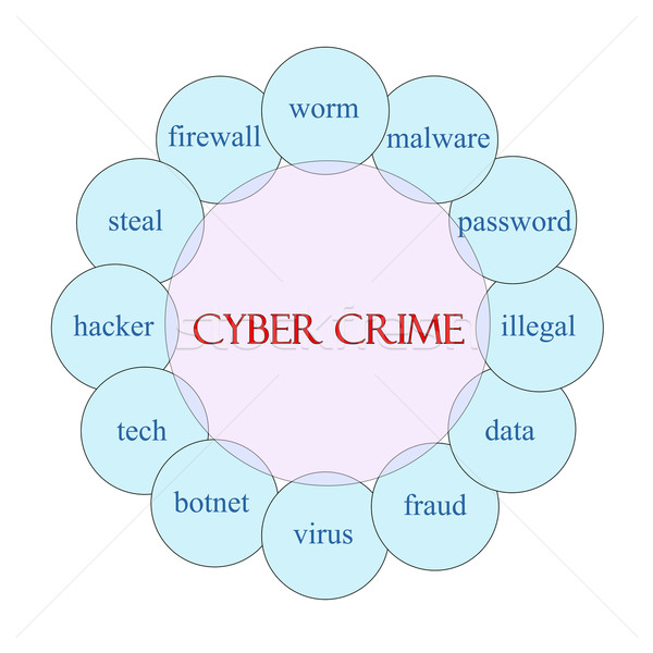 Cyber Crime Circular Word Concept Stock photo © mybaitshop