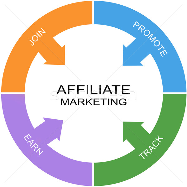 Affiliate Marketing Word Circle Concept Stock photo © mybaitshop