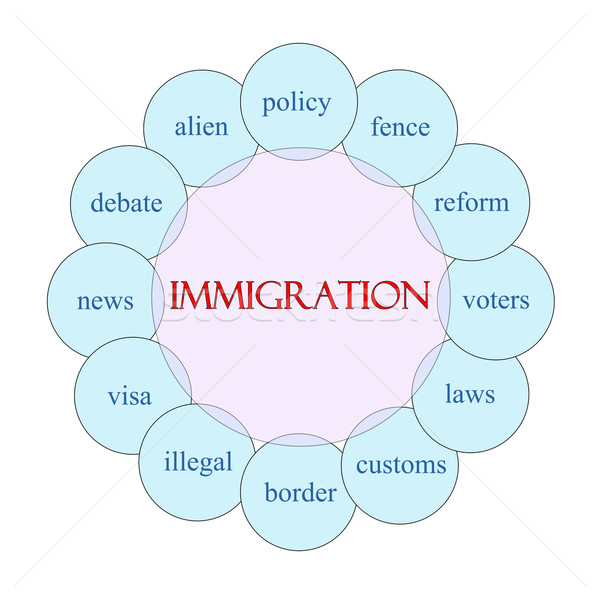 Immigration Circular Word Concept Stock photo © mybaitshop