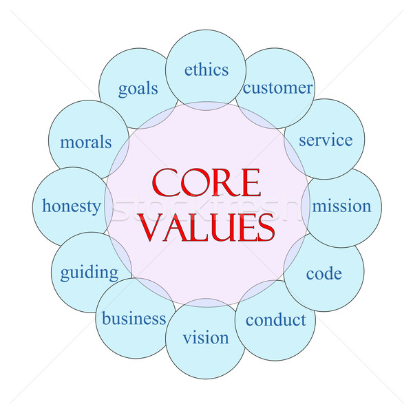 Core Values Circular Word Concept Stock photo © mybaitshop