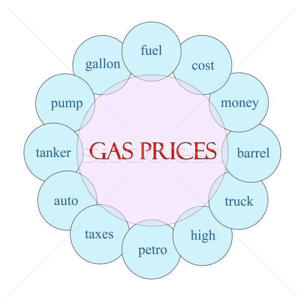 Gas Prices Circular Word Concept Stock photo © mybaitshop