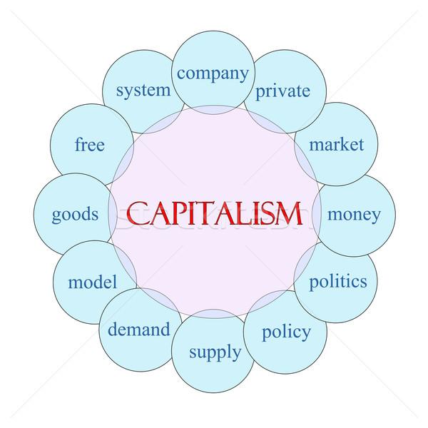 Stock photo: Capitalism Circular Word Concept
