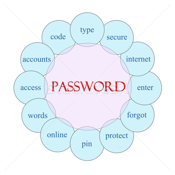 Password Circular Word Concept Stock photo © mybaitshop