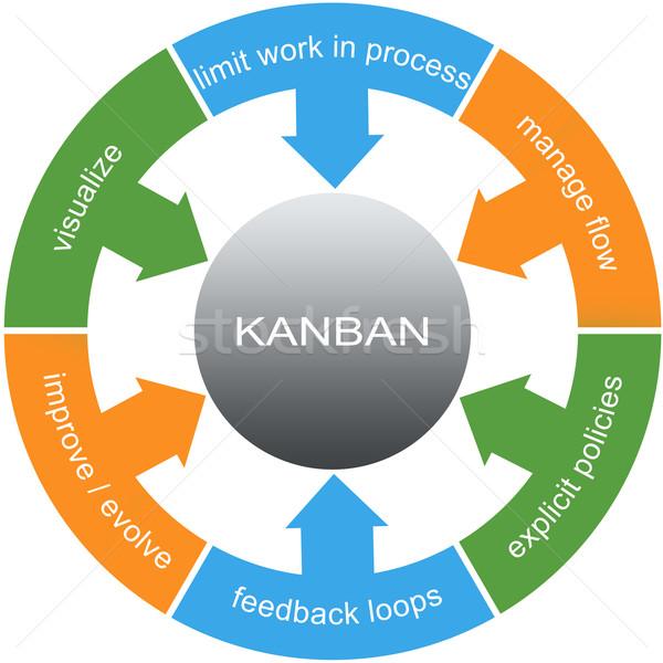 Stock photo: Kanban Word Circle Concept