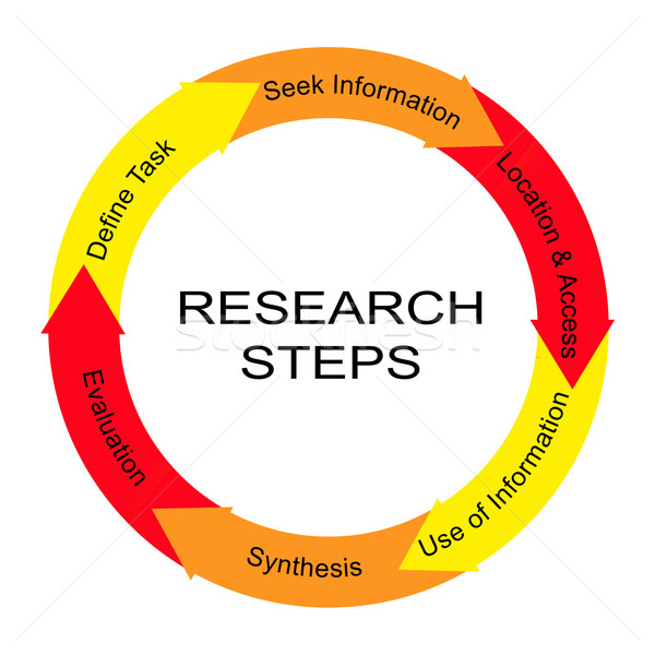 Research Steps Word Circle Concept Stock photo © mybaitshop