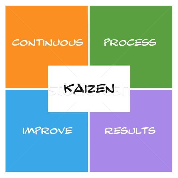 Kaizen Boxes and Rectangle Stock photo © mybaitshop