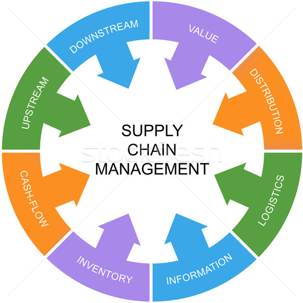 Supply Chain Management Word Circle Concept Stock photo © mybaitshop