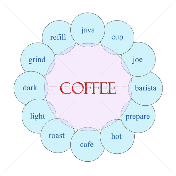 Coffee Circular Word Concept Stock photo © mybaitshop