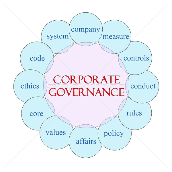 Corporate Governance Circular Word Concept Stock photo © mybaitshop