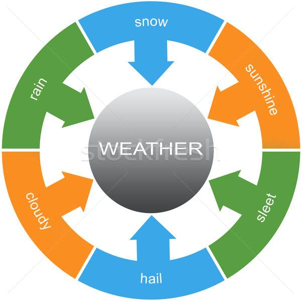Weather Word Circles Concept Stock photo © mybaitshop