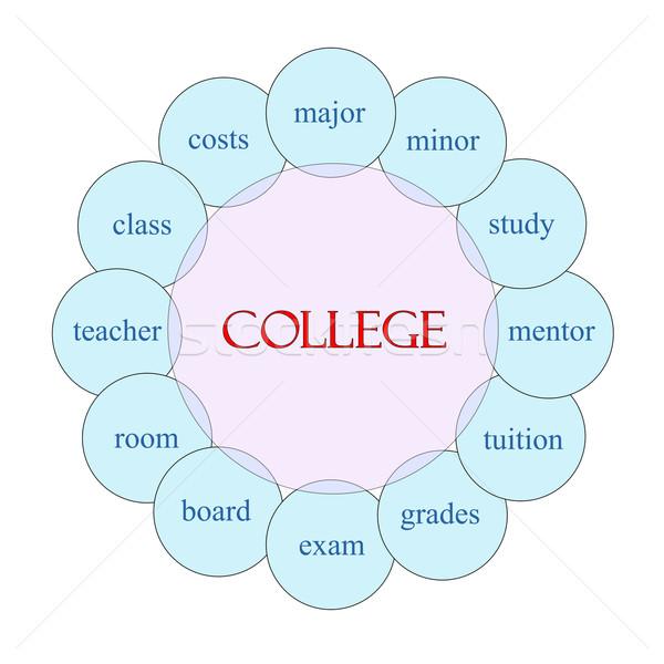 College Circular Word Concept Stock photo © mybaitshop