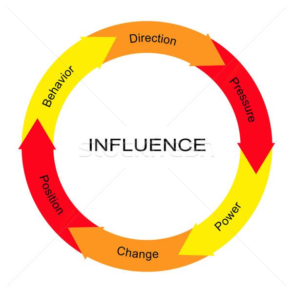 Influencer mot cercle magnifique direction pouvoir Photo stock © mybaitshop