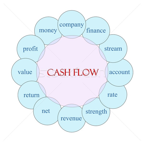 Cash Flow Circular Word Concept Stock photo © mybaitshop