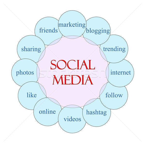 Social Media Circular Word Concept Stock photo © mybaitshop