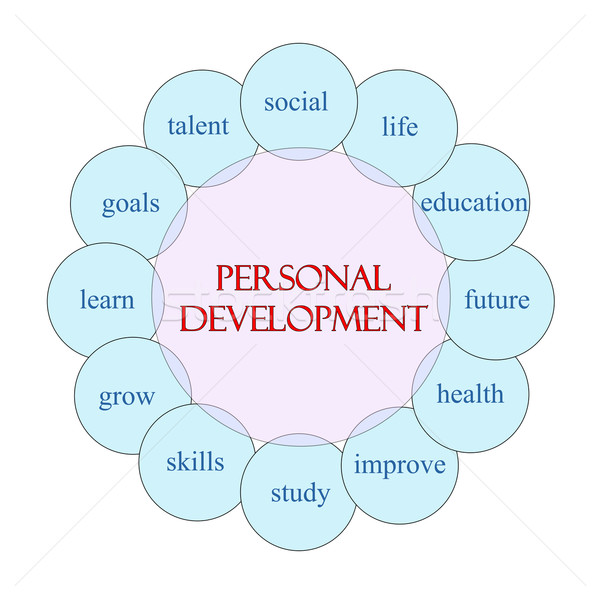 Personal Development Circular Word Concept Stock photo © mybaitshop