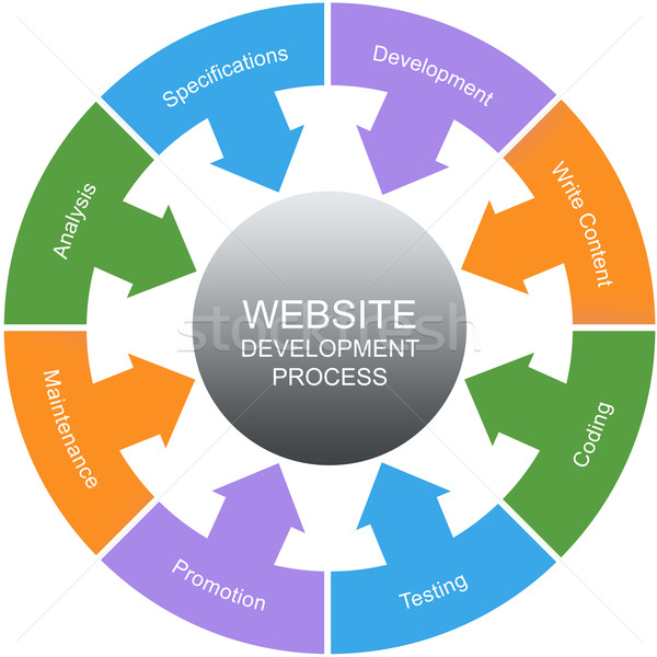 Website Development Process Word Circles Concept Stock photo © mybaitshop