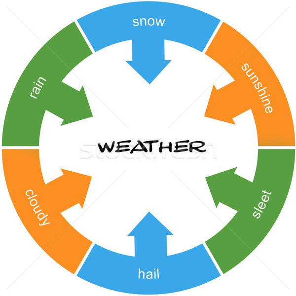 Weather Word Circle Concept scribled Stock photo © mybaitshop